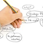 Hoshin Kanri process and how to use it